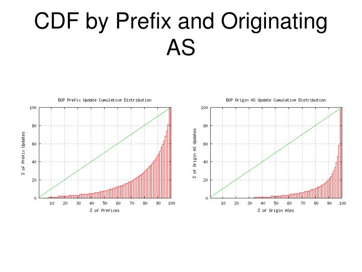 CDF by Prefix and Originating AS
