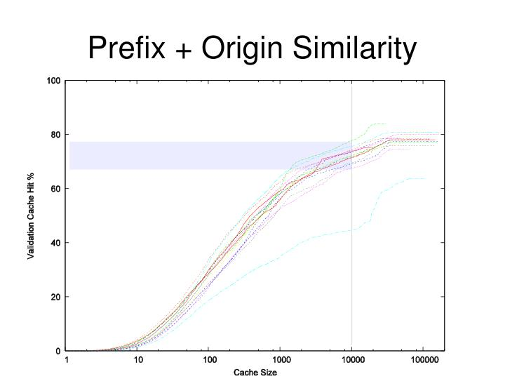 Prefix + Origin Similarity