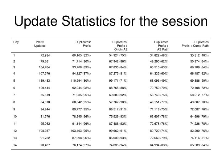 Update Statistics for the session