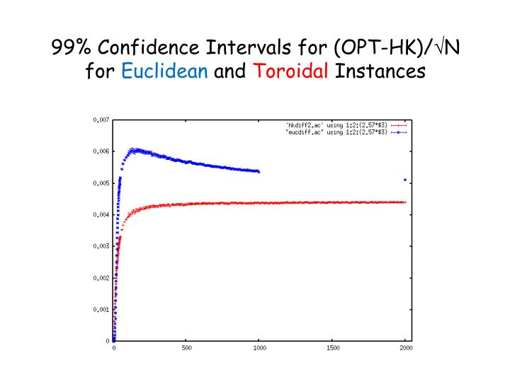 99% Confidence Intervals for (OPT-HK)/N