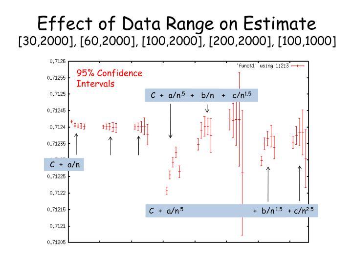 Effect of Data Range on Estimate