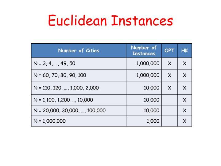 Euclidean Instances