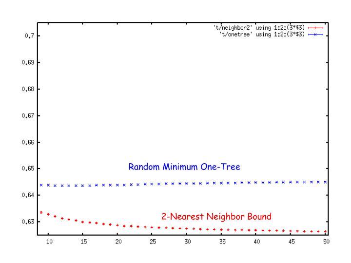 Random Minimum One-Tree