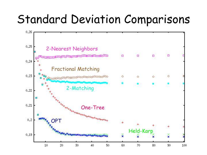 Standard Deviation Comparisons