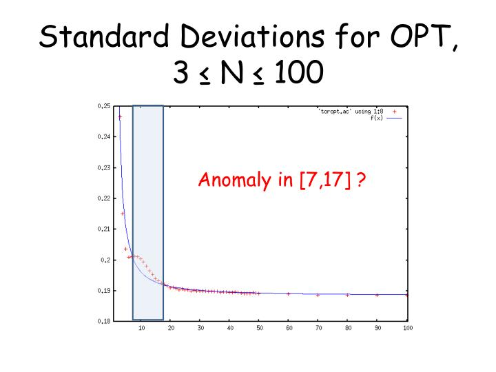 Standard Deviations for OPT, 3 ≤ N ≤ 100