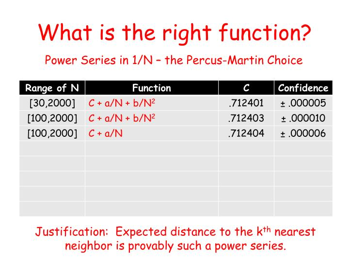 What is the right function?