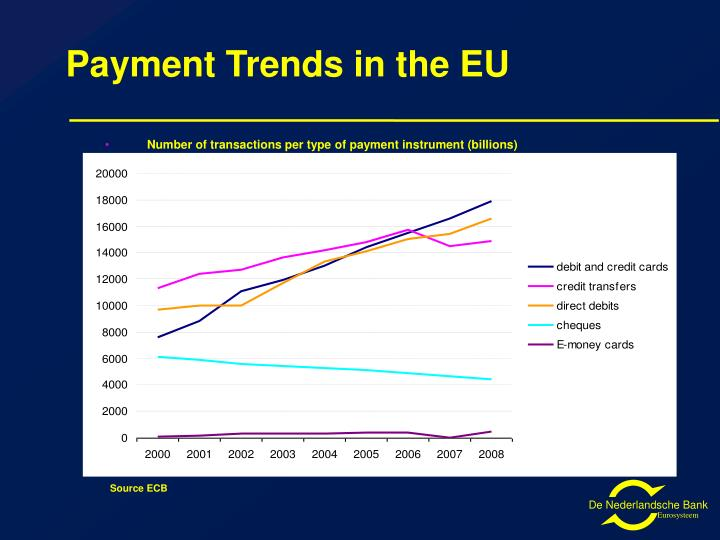 Payment Trends in the EU
