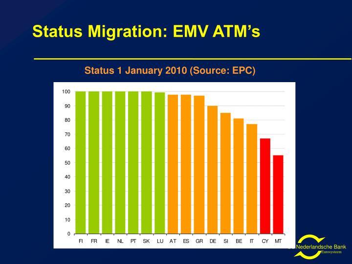 Status Migration: EMV ATM's
