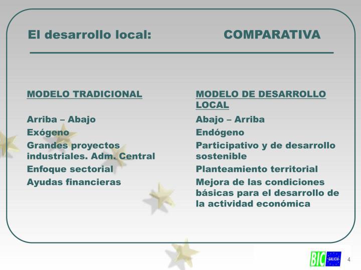 El desarrollo local:                  COMPARATIVA