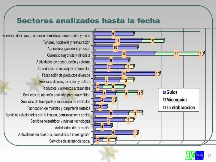 Sectores analizados hasta la fecha