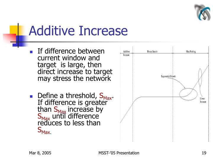 Additive Increase