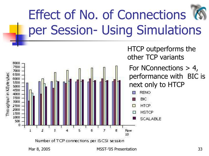 Effect of No. of Connections per Session- Using Simulations