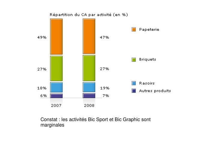 Constat : les activités Bic Sport et Bic Graphic sont marginales