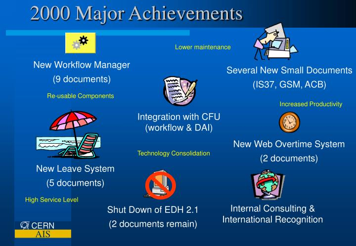 2000 Major Achievements