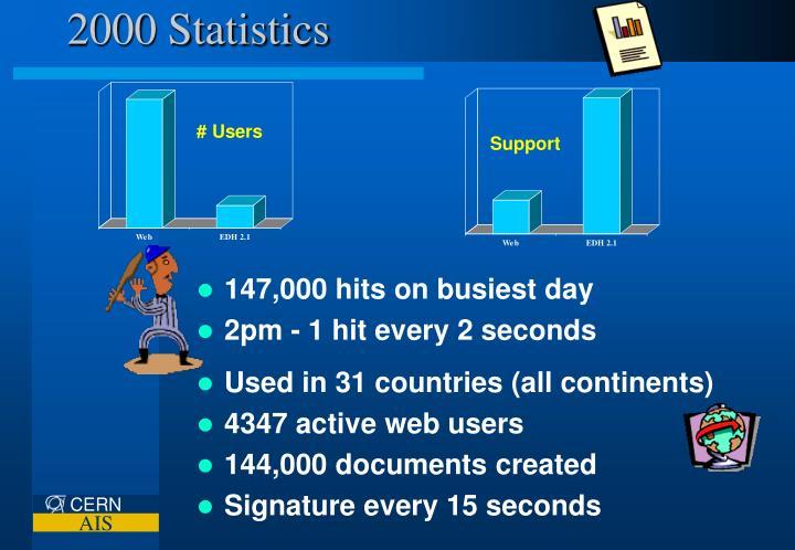 2000 Statistics