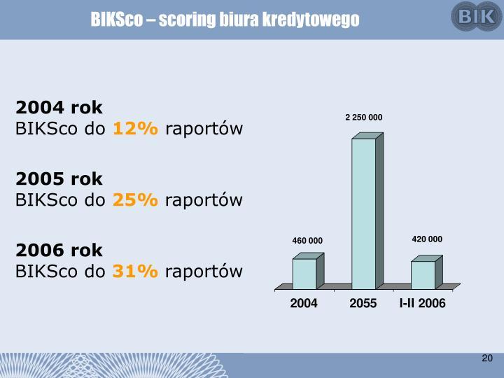 BIKSco – scoring biura kredytowego