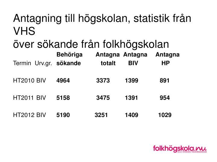 Antagning till högskolan, statistik från VHS