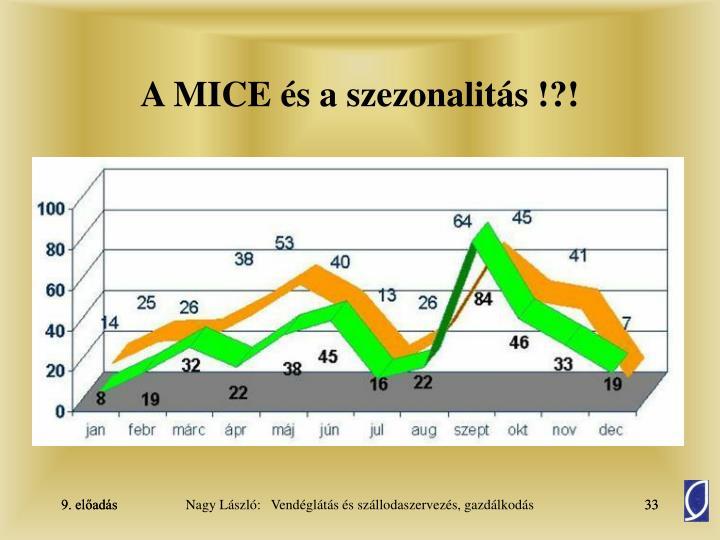 A MICE és a szezonalitás !?!