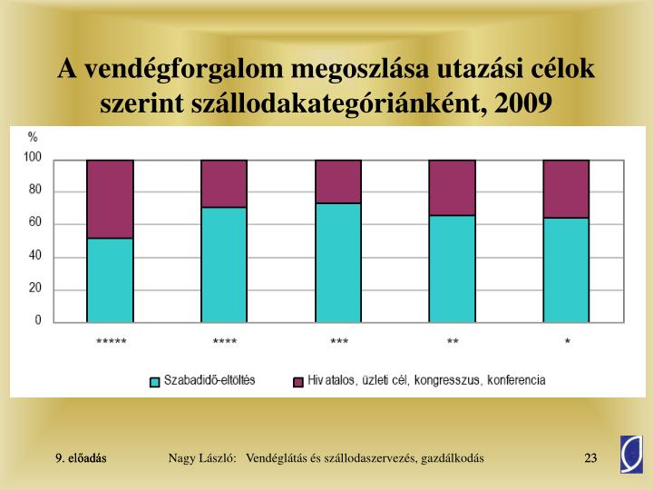 A vendégforgalom megoszlása utazási célok szerint szállodakategóriánként, 2009