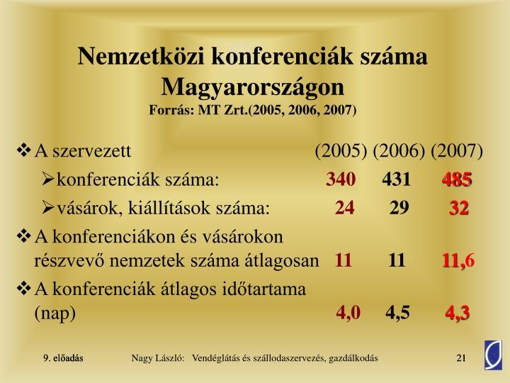 Nemzetközi konferenciák száma Magyarországon