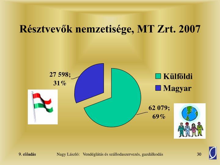 Résztvevők nemzetisége, MT Zrt. 2007