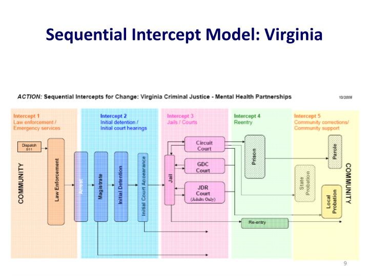 Sequential Intercept Model: Virginia