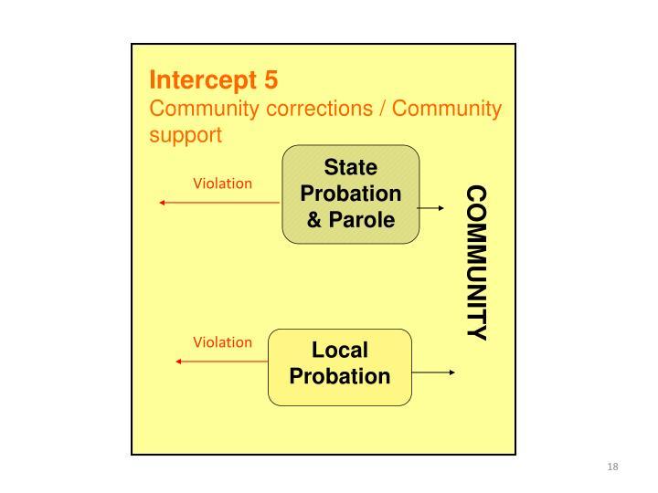 Intercept 5