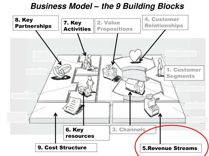 Business Model – the 9 Building Blocks