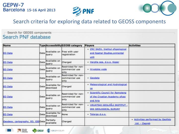 Search criteria for exploring data related to GEOSS components