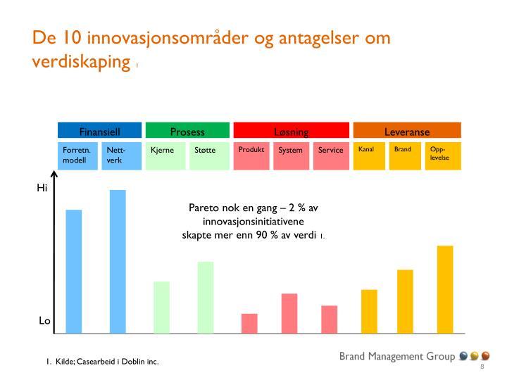 De 10 innovasjonsområder og antagelser om verdiskaping