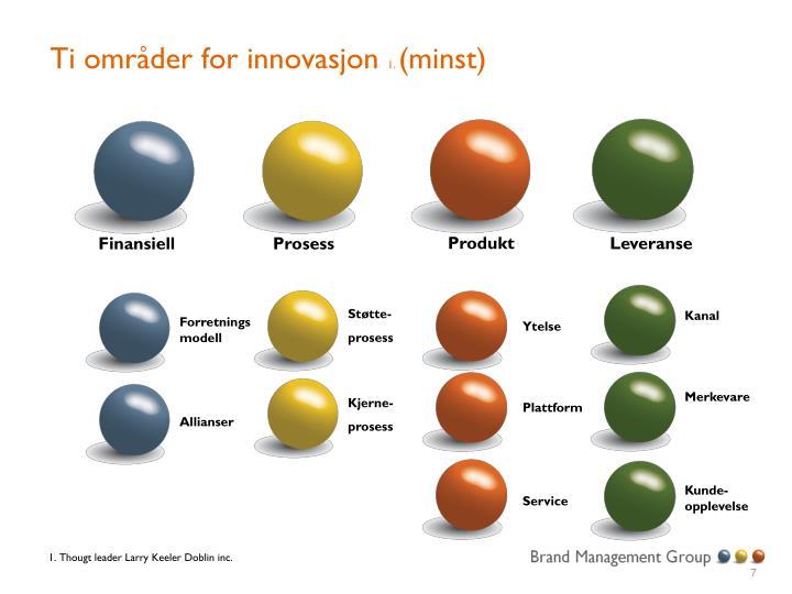 Ti områder for innovasjon