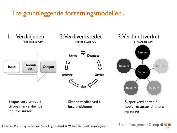 Tre grunnleggende forretningsmodeller