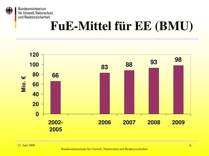 FuE-Mittel für EE (BMU)
