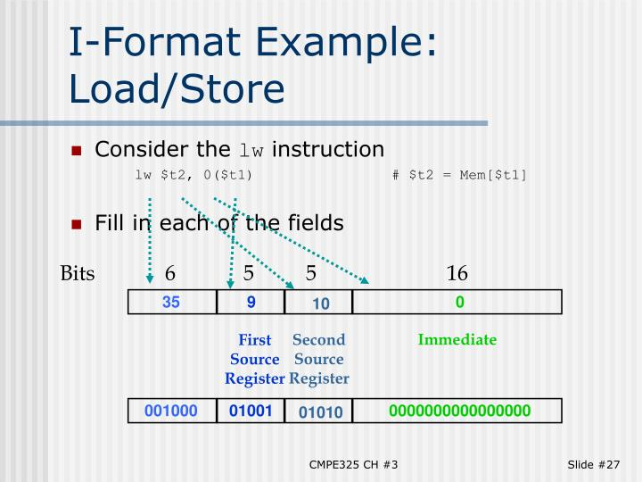 I-Format Example: Load/Store