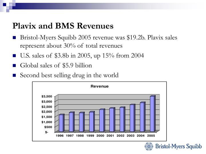 Plavix and BMS Revenues