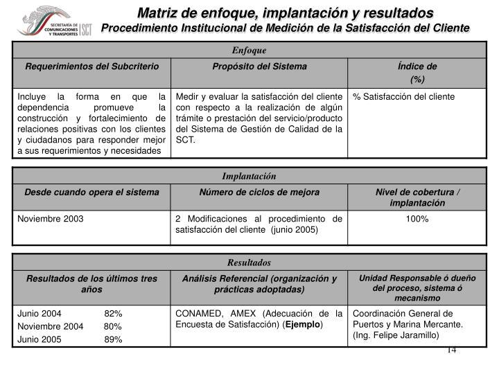 Matriz de enfoque, implantación y resultados
