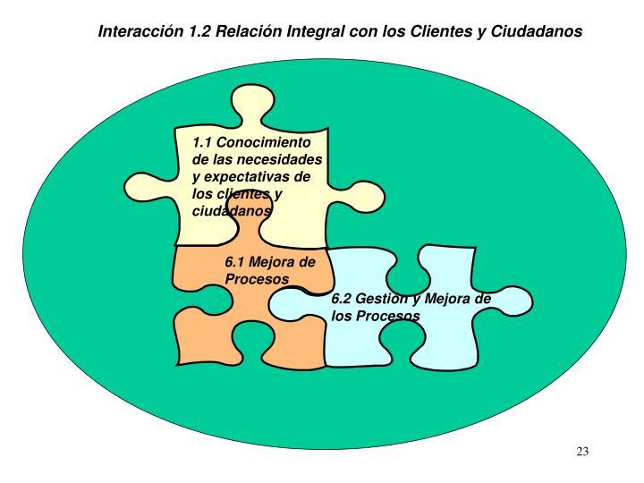 Interacción 1.2 Relación Integral con los Clientes y Ciudadanos