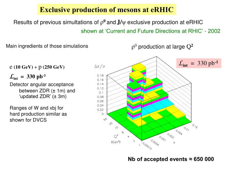 Exclusive production of mesons at eRHIC