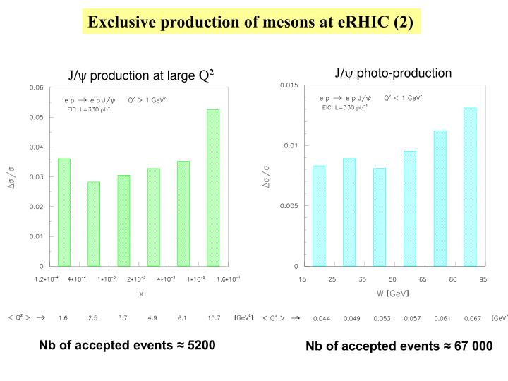 Exclusive production of mesons at eRHIC (2)