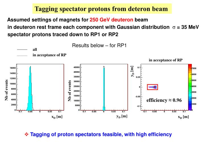 Tagging spectator protons from deteron beam