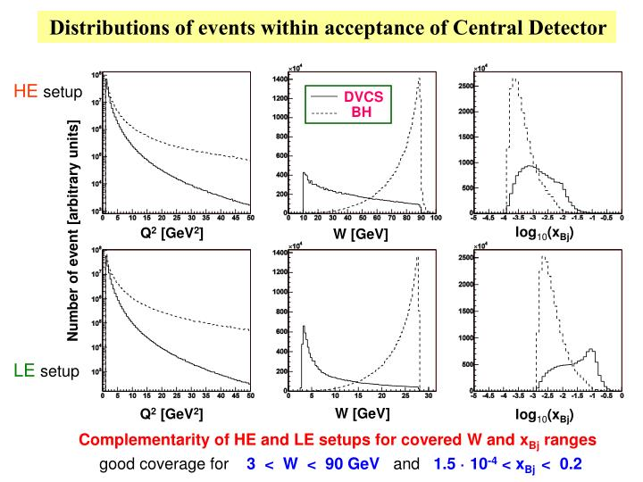 Distributions of events within acceptance of Central Detector