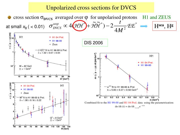Unpolarized cross sections for DVCS