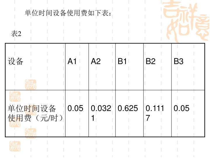 单位时间设备使用费如下表: