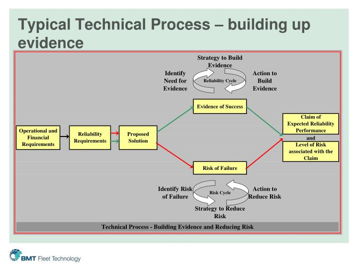 Typical Technical Process – building up evidence