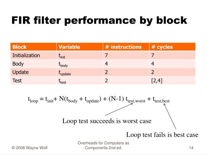 FIR filter performance by block