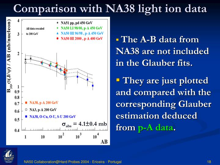 Comparison with NA38 light ion data