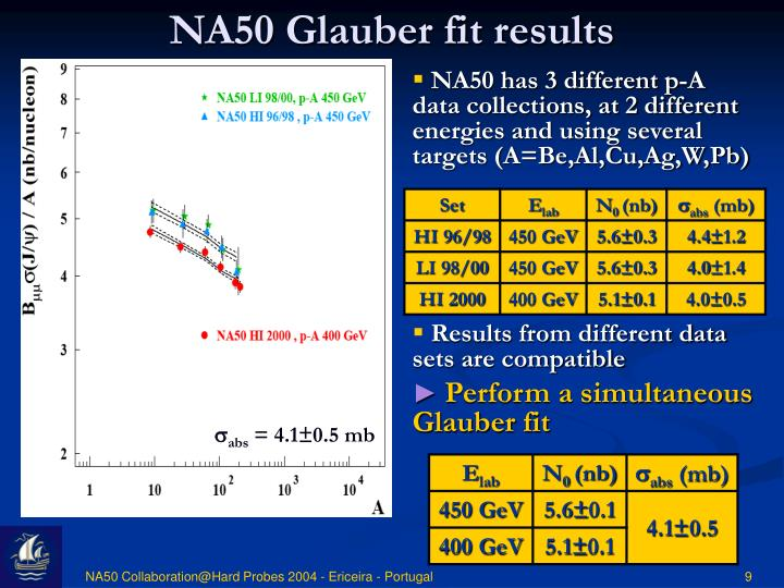 NA50 Glauber fit results