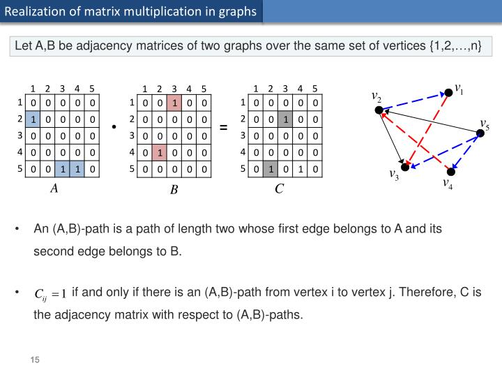 Realization of matrix multiplication in graphs