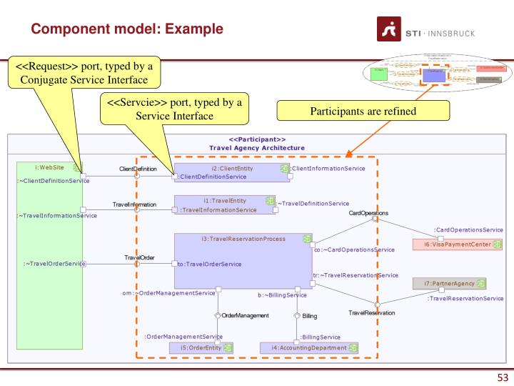 Component model: Example