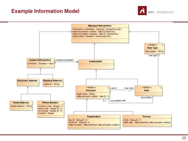 Example Information Model